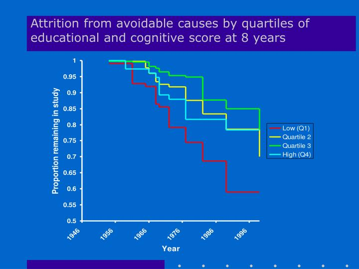 Attrition from avoidable causes by quartiles of educational and cognitive score at 8 years