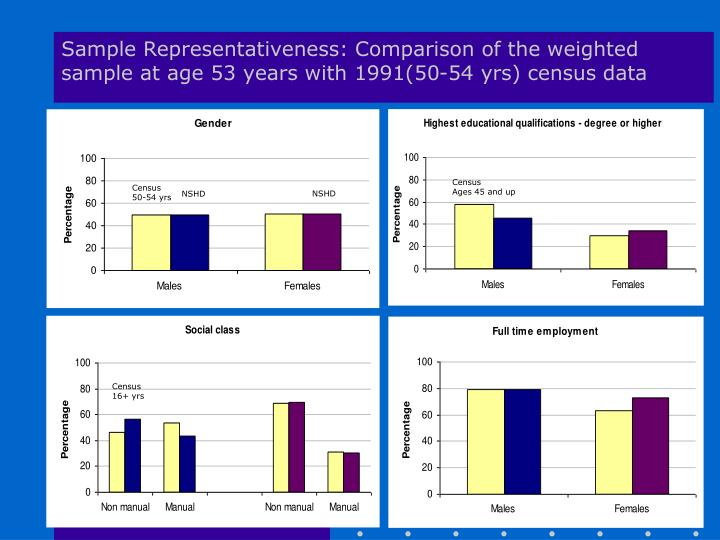 Sample Representativeness: Comparison of the weighted sample at age 53 years with 1991(50-54 yrs) census data