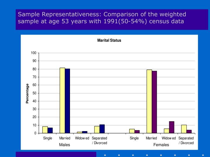 Sample Representativeness: Comparison of the weighted sample at age 53 years with 1991(50-54%) census data