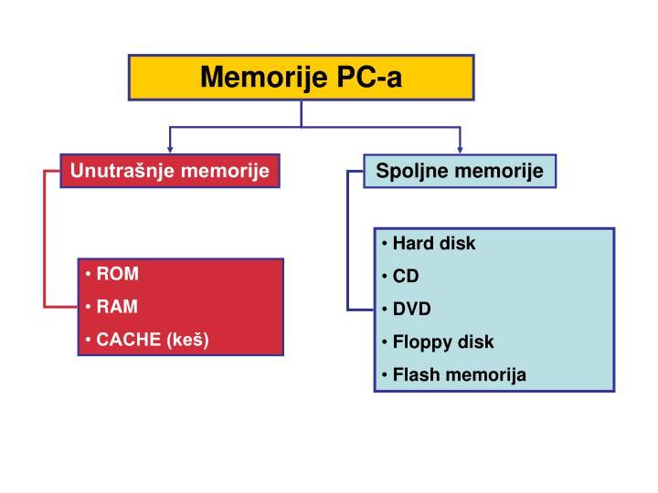 Memorije PC-a