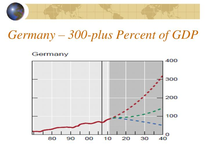 Germany – 300-plus Percent of GDP