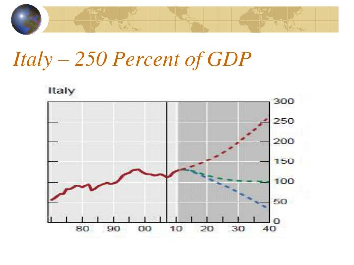 Italy – 250 Percent of GDP