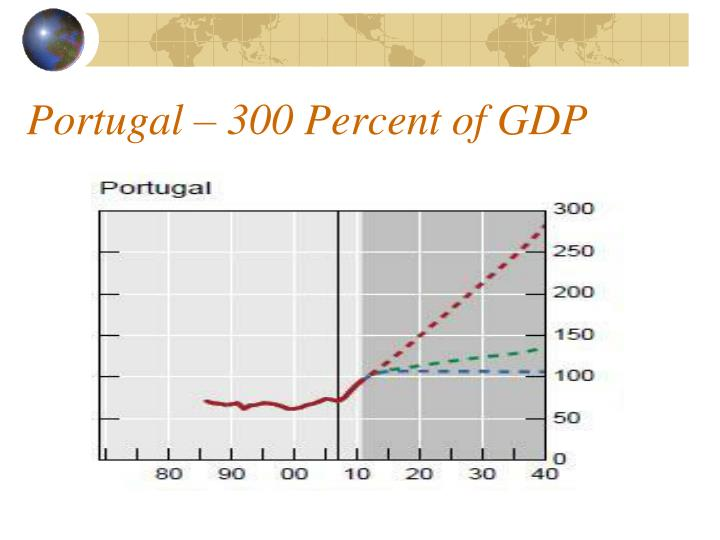 Portugal – 300 Percent of GDP
