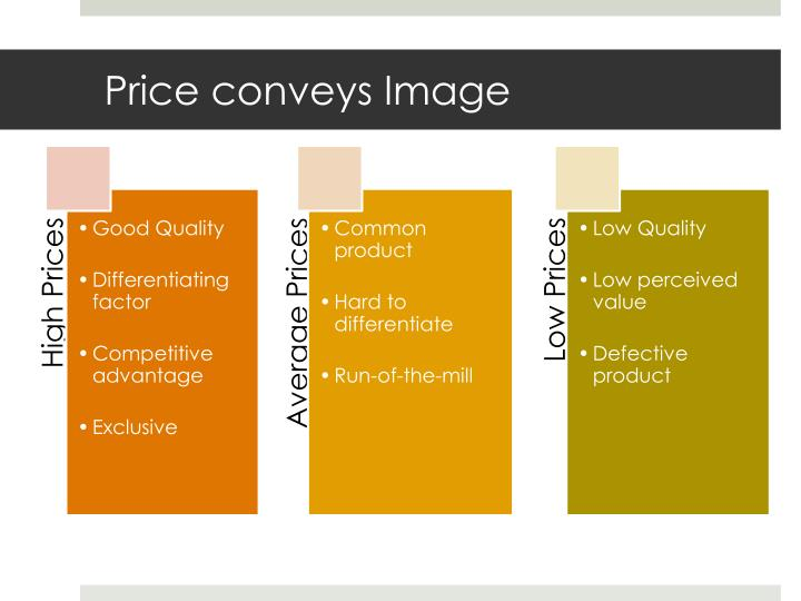 Price conveys Image