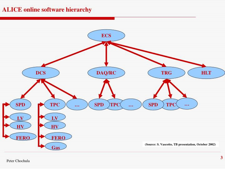 ALICE online software hierarchy