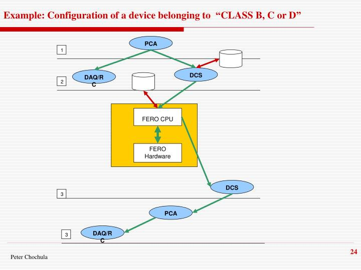 "Example: Configuration of a device belonging to  ""CLASS B, C or D"""