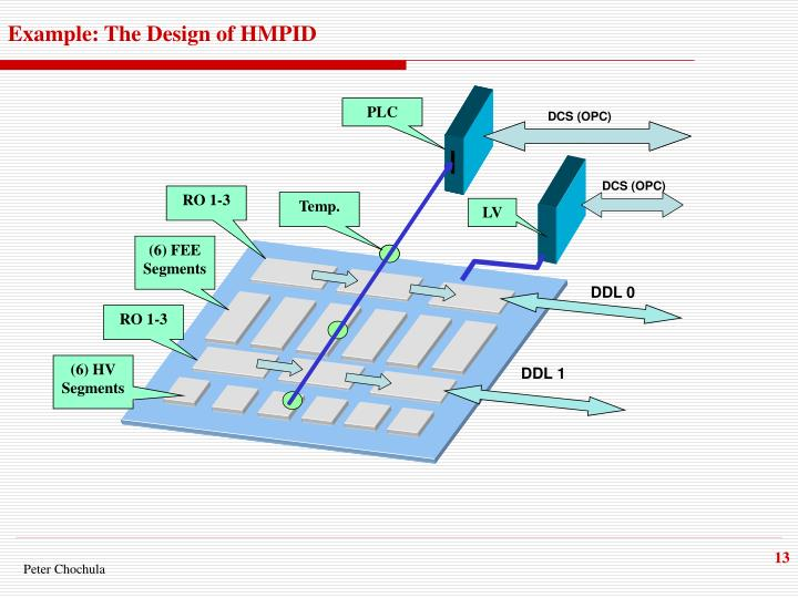 Example: The Design of HMPID