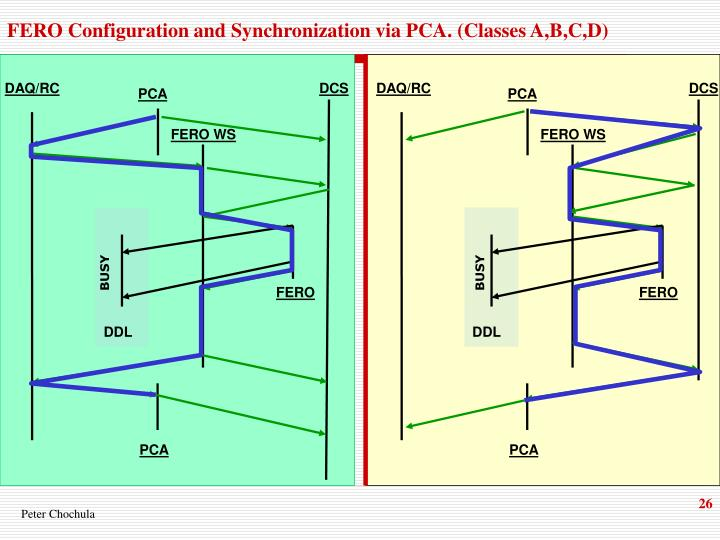 FERO Configuration and Synchronization via PCA. (Classes A,B,C,D)