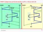 fero configuration and synchronization via pca classes a b c d