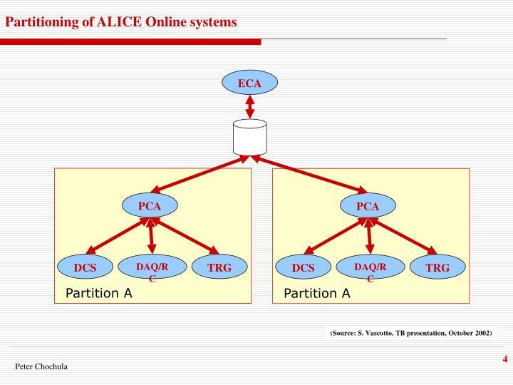 Partitioning of ALICE Online systems