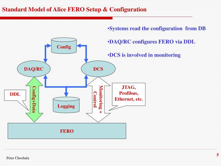 Standard Model of Alice FERO Setup & Configuration