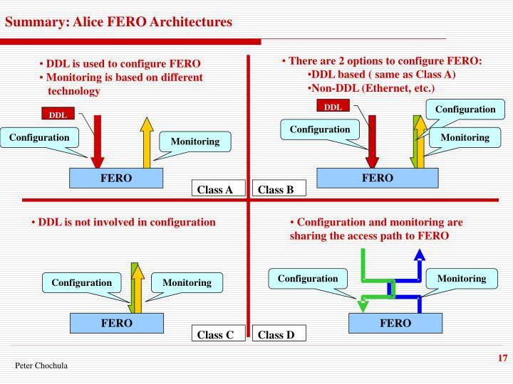 Summary: Alice FERO Architectures