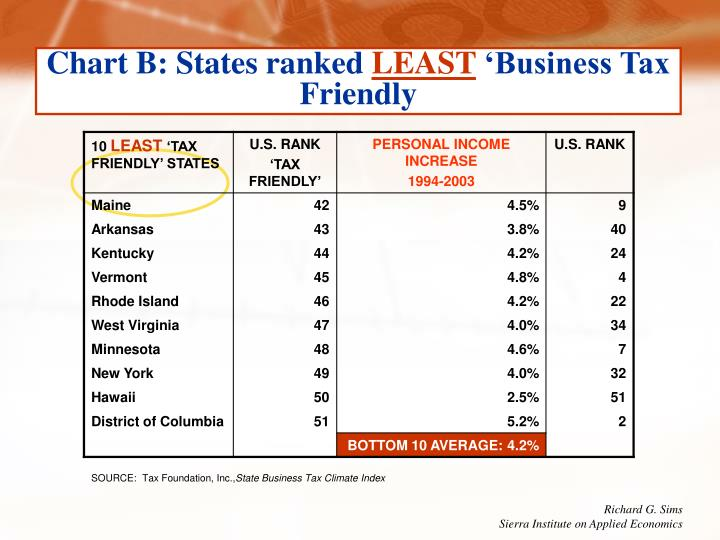 Chart B: States ranked