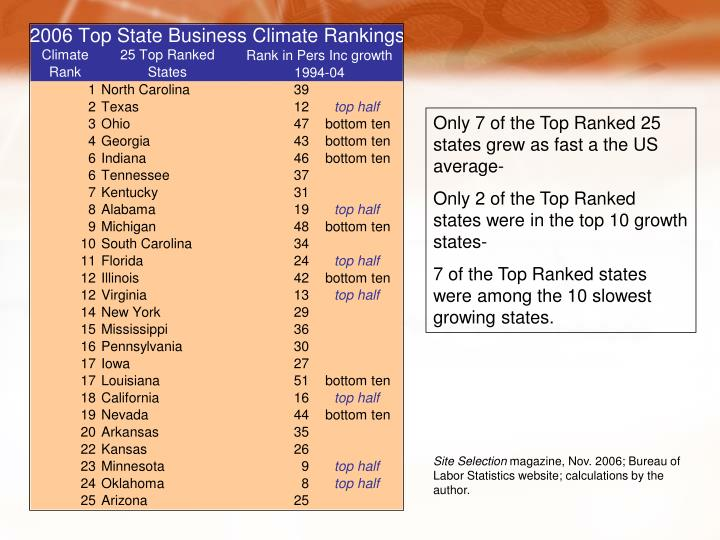 Only 7 of the Top Ranked 25 states grew as fast a the US average-