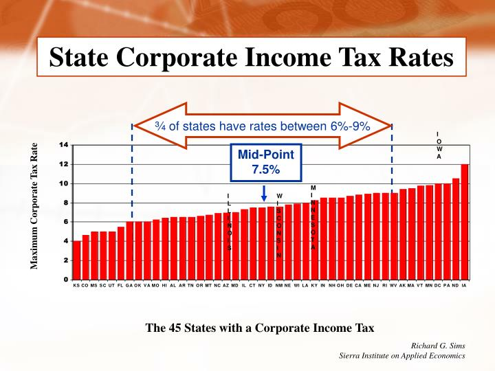 State Corporate Income Tax Rates