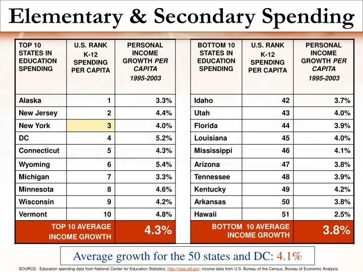 Elementary & Secondary Spending