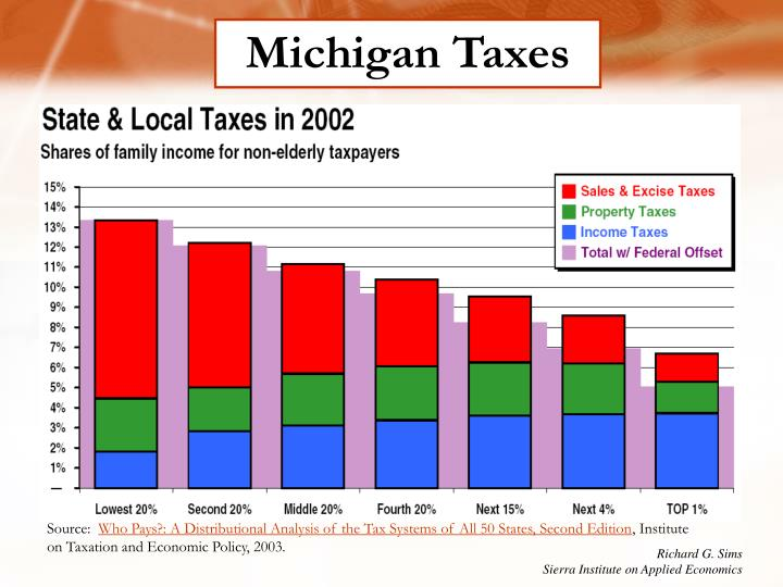Michigan Taxes
