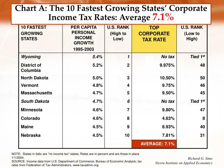 Chart A: The 10 Fastest Growing States' Corporate Income Tax Rates: Average