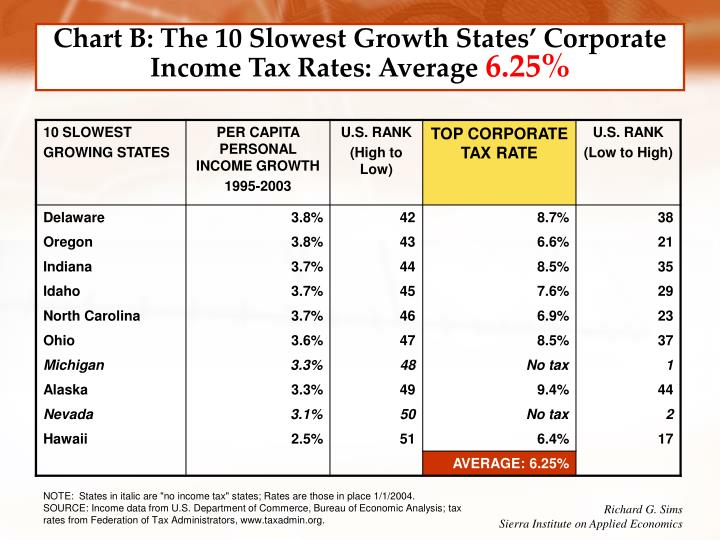 Chart B: The 10 Slowest Growth States' Corporate Income Tax Rates: Average