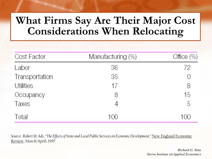 What Firms Say Are Their Major Cost Considerations When Relocating