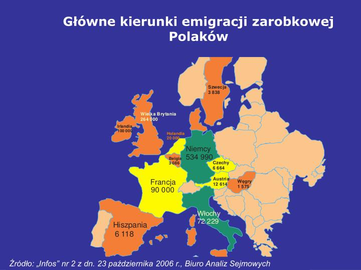 Główne kierunki emigracji zarobkowej Polaków