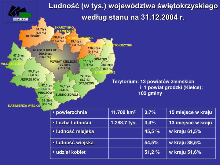 Ludność (w tys.) województwa świętokrzyskiego
