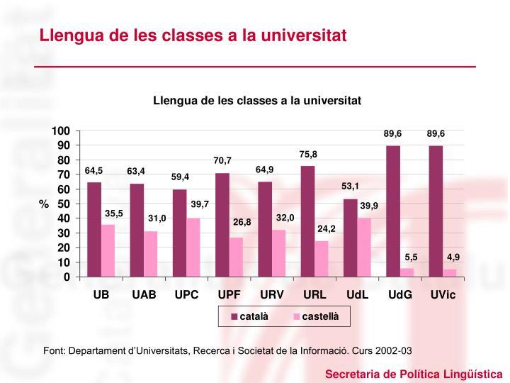 Llengua de les classes a la universitat