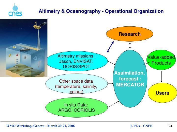 Altimetry & Oceanography - Operational Organization