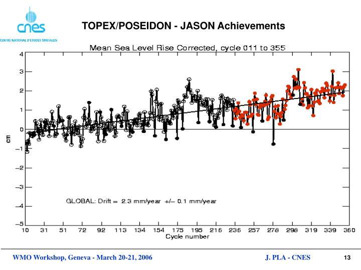 TOPEX/POSEIDON - JASON Achievements