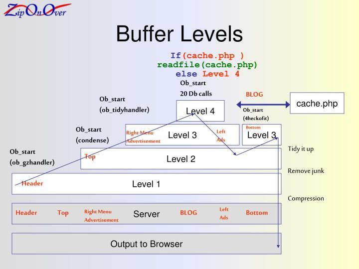 Buffer Levels