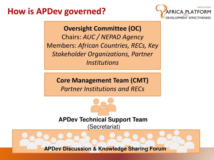 How is APDev governed?