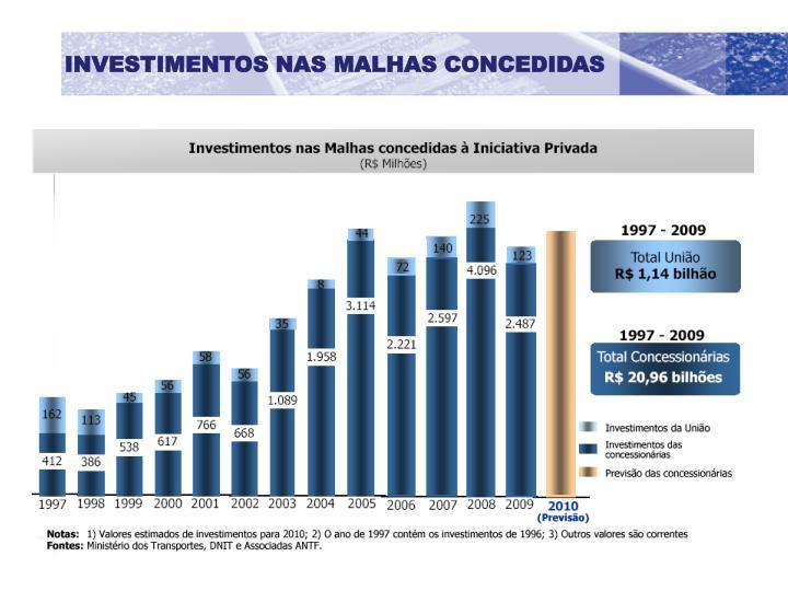 INVESTIMENTOS NAS MALHAS CONCEDIDAS