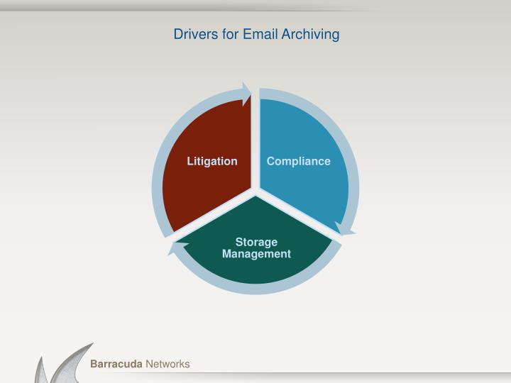 Drivers for email archiving