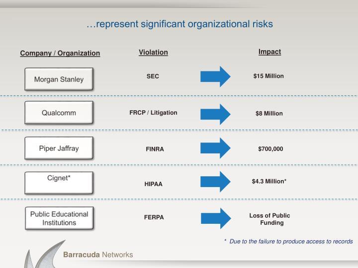 …represent significant organizational risks