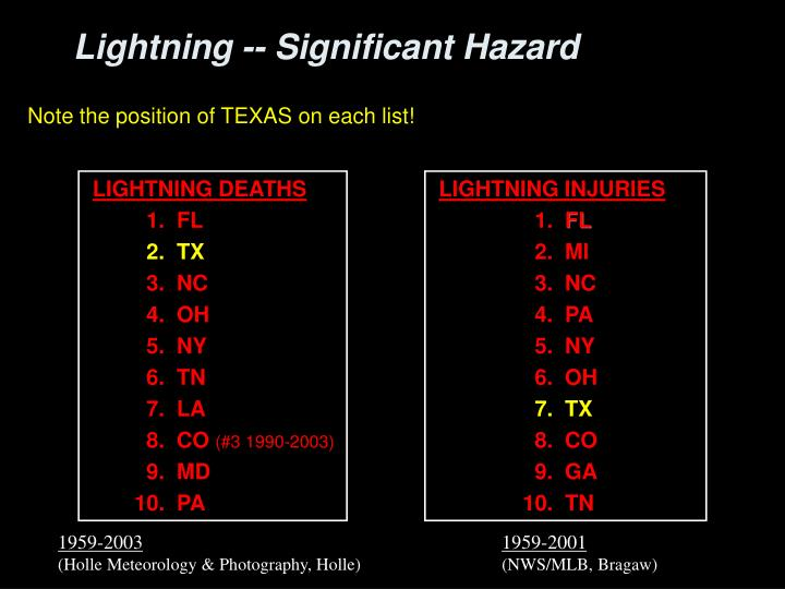 Top States For Lightning Deaths And Casualties
