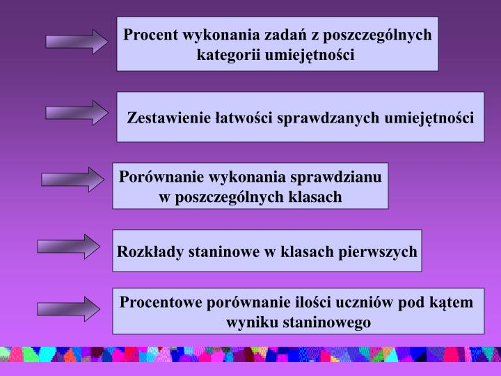 Procent wykonania zadań z poszczególnych
