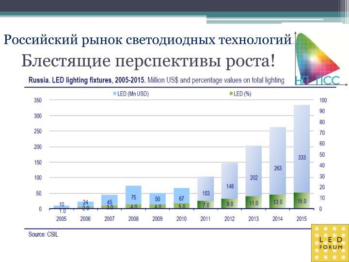 Российский рынок светодиодных технологий.