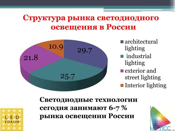 Структура рынка светодиодного освещения в России