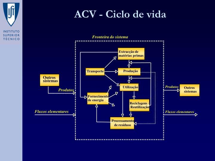 ACV - Ciclo de vida
