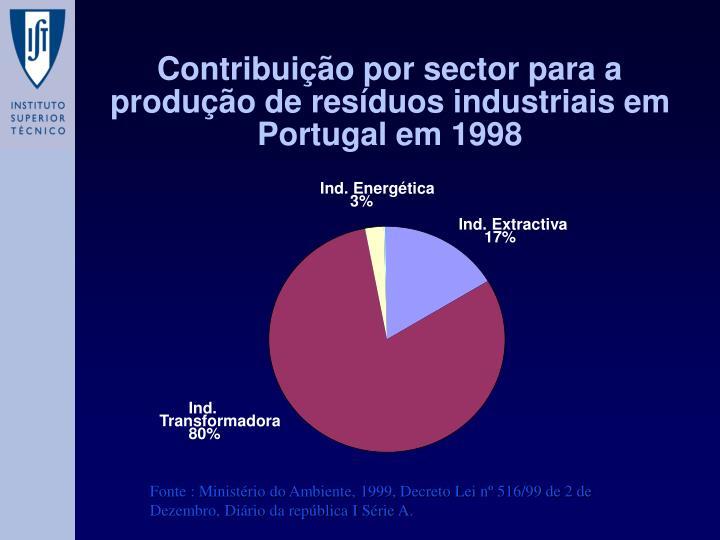 Contribuição por sector para a produção de resíduos industriais em Portugal em 1998