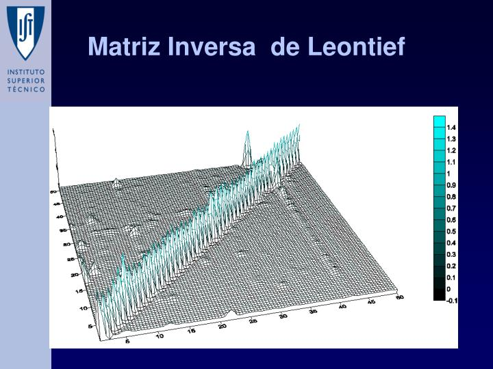 Matriz Inversa  de Leontief