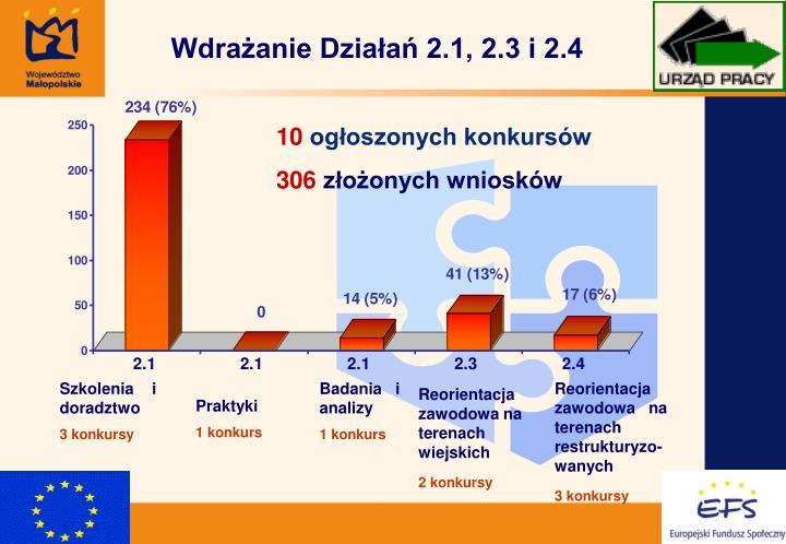 Wdrażanie Działań 2.1, 2.3 i 2.4