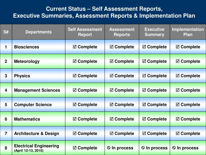 Current Status – Self Assessment Reports,