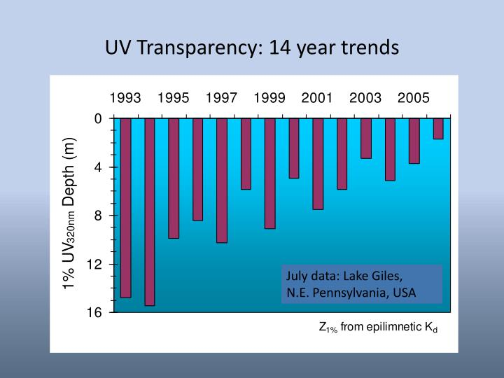 UV Transparency: 14 year trends
