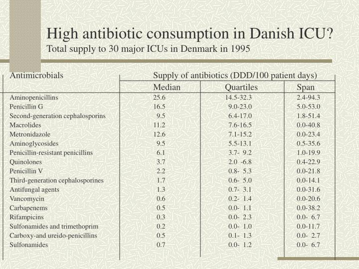 High antibiotic consumption in Danish ICU?