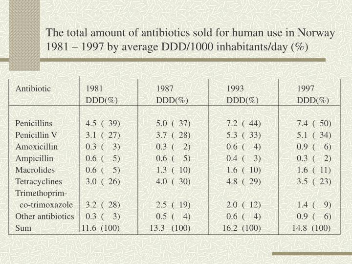 The total amount of antibiotics sold for human use in Norway 1981 – 1997 by average DDD/1000 inhabitants/day (%)