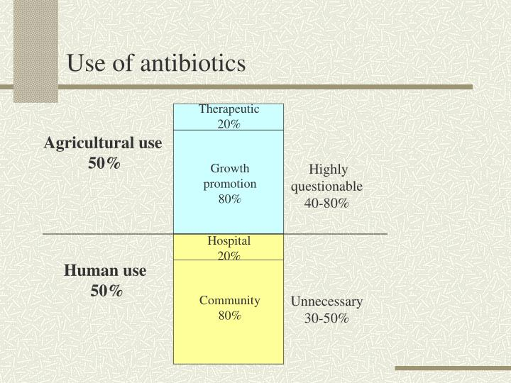 Use of antibiotics