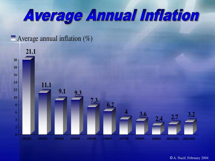Average Annual Inflation