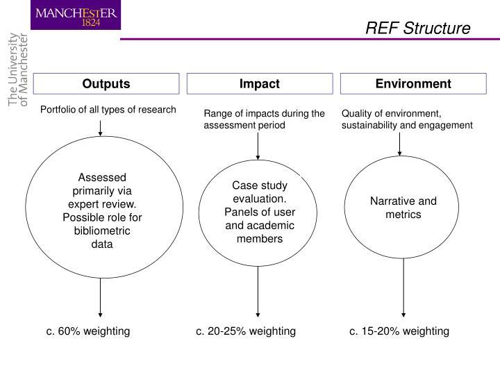 REF Structure