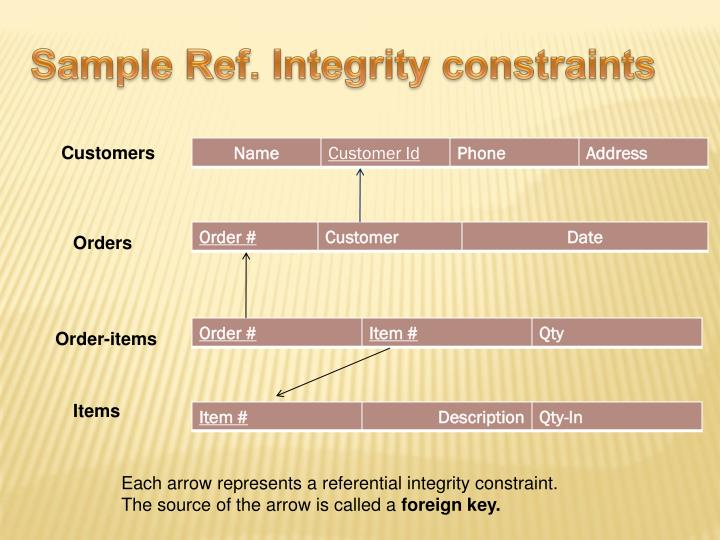 Sample Ref. Integrity constraints